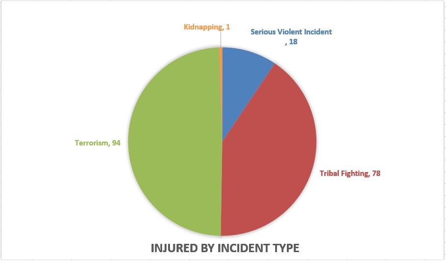 Graph Injured by incident type