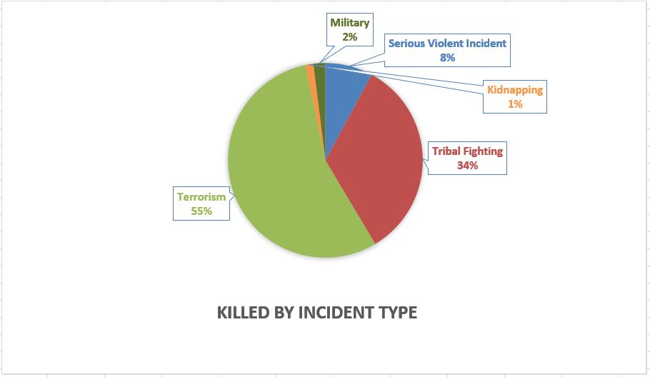 Graph killed by incident type