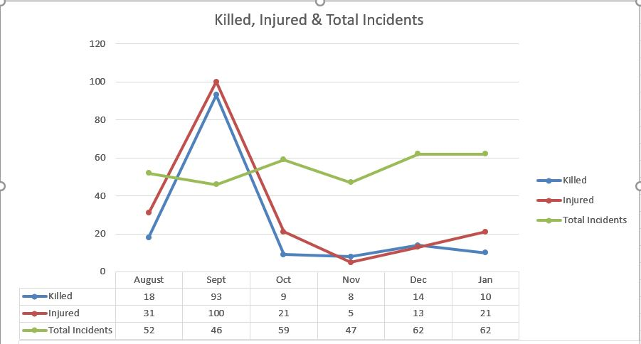 Graph Killed Injured and Total Incidents